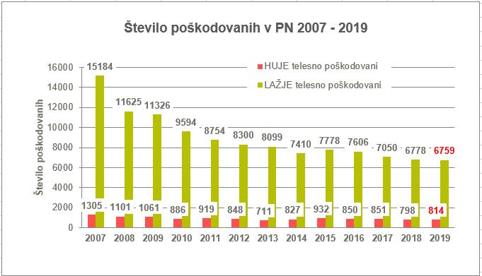 ŠT.POŠKODOVANIH 2007-2019